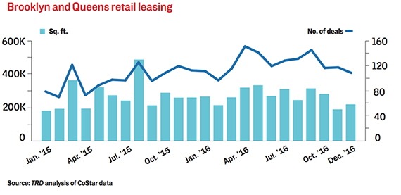 Brooklyn-and-Queens-Retail-Leasing