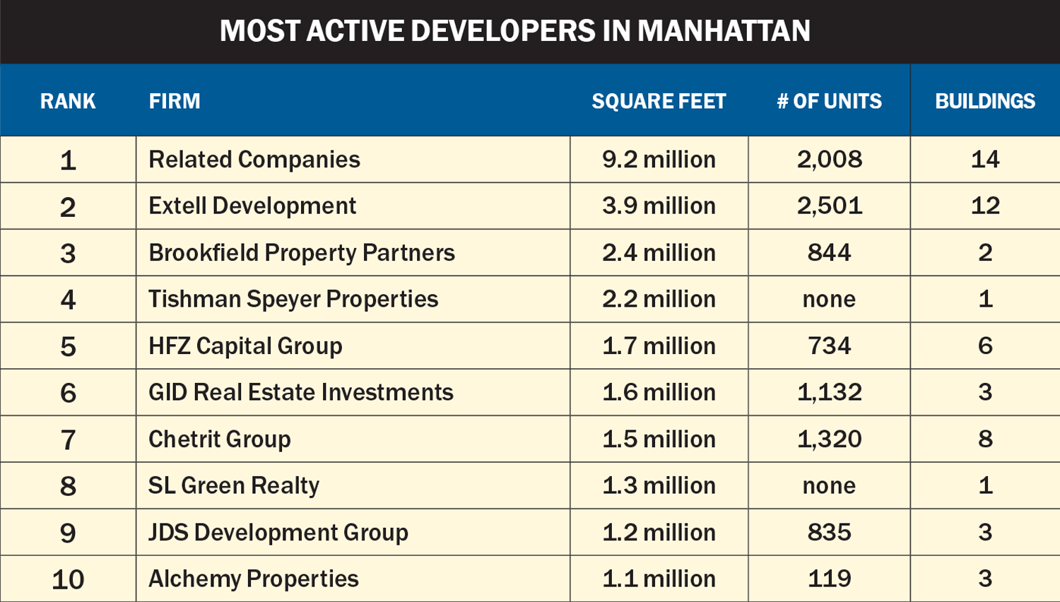 Top manhattan developers related companies extell click to enlarge 1betcityfo Image collections