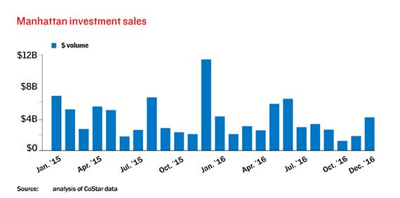 MAnhattan-investment-sales