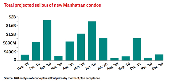 total-sellout-of-manhattan-condos