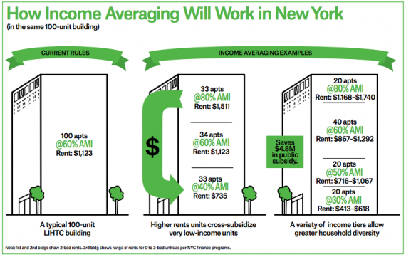 Affordable Housing Nyc Low Income Tax Credit Ami Nyc