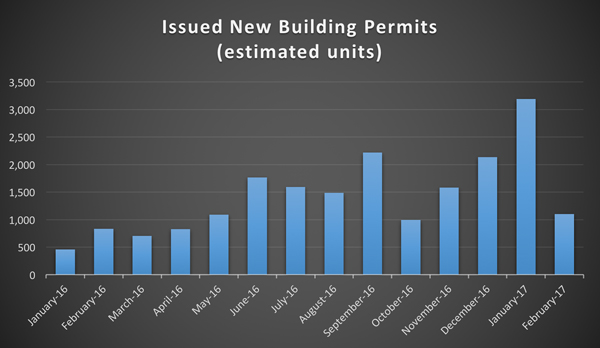 Chicago Building Permits Issued
