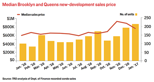 bk-queens-resales-condo-march