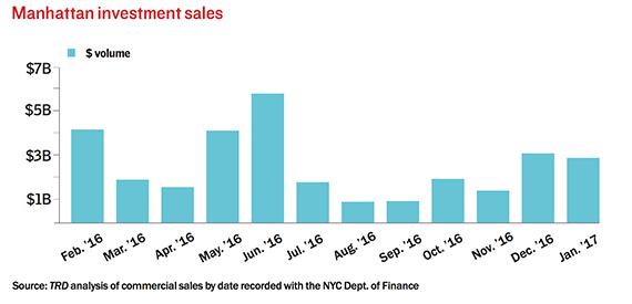 manhattan-investment-sales-march