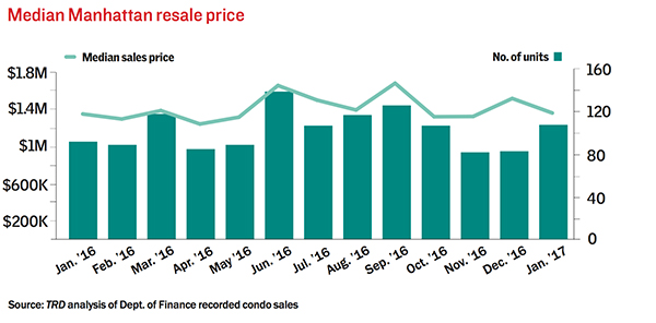march-manhattan-resales-condo