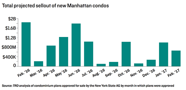 manhattan-condo-sellout-feb