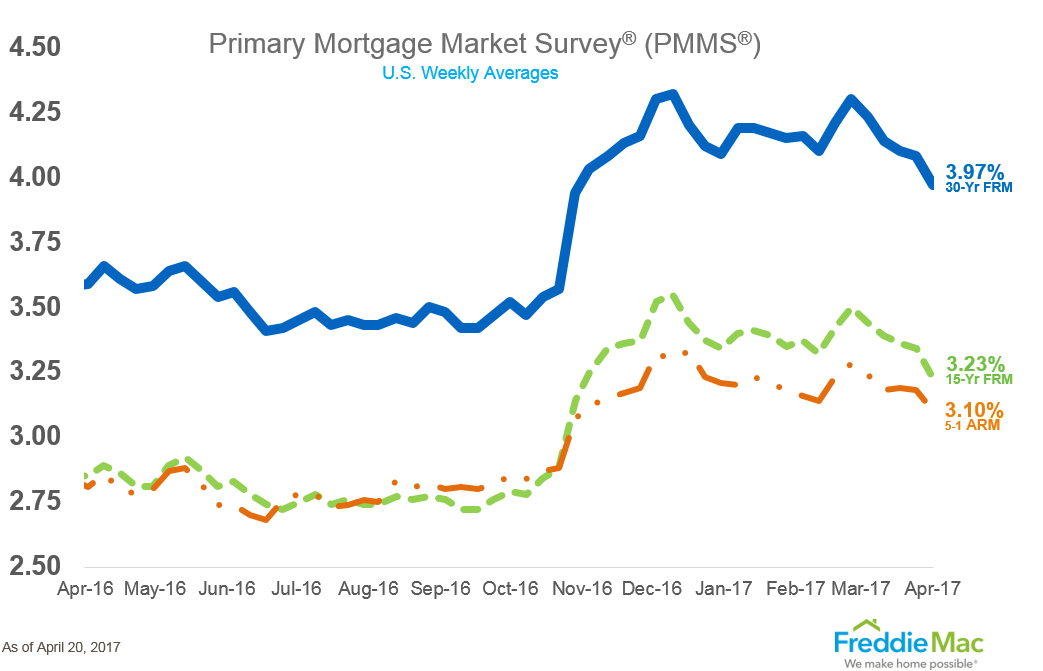Mortgage rates us interest rates