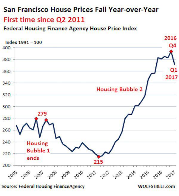 San Francisco Housing Market