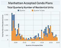 Manhattan accepted condo plans