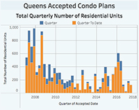 Queens price of acceptance by quarter
