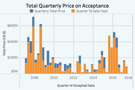 Queens accepted condo prices chart