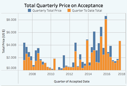 Manhattan Quarterly Price on Acceptance