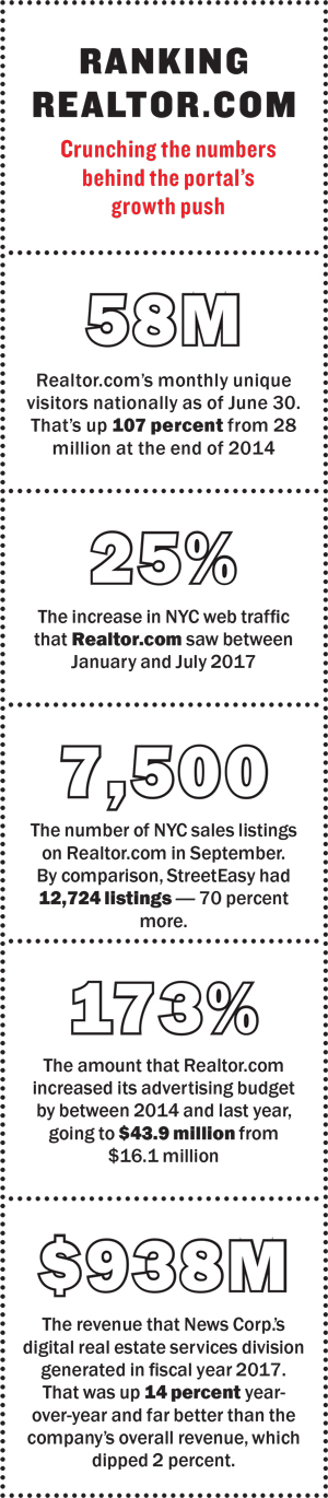 In August Realtor Launched An Image Recognition Tool Called Street Peek Which Lets Users Pan A Anywhere The Country Including New York