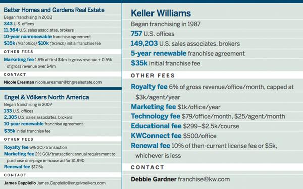 Real Estate Franchise Fees Century 21 Keller Williams