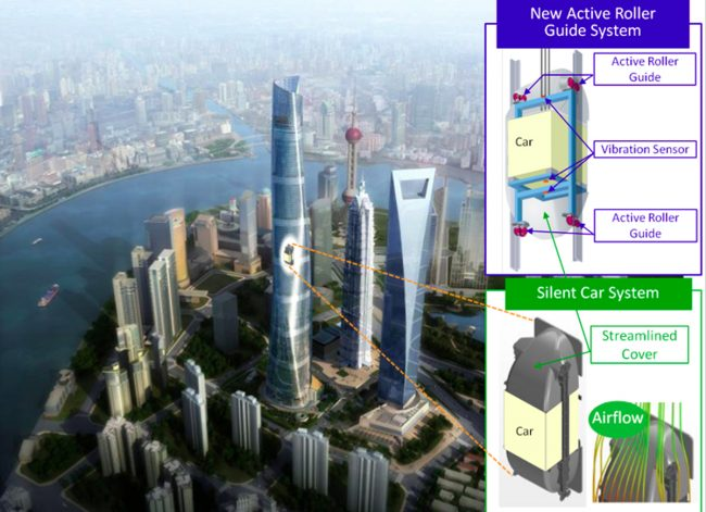 Nyc Supertalls Shanghai Tower Thyssenkrupp