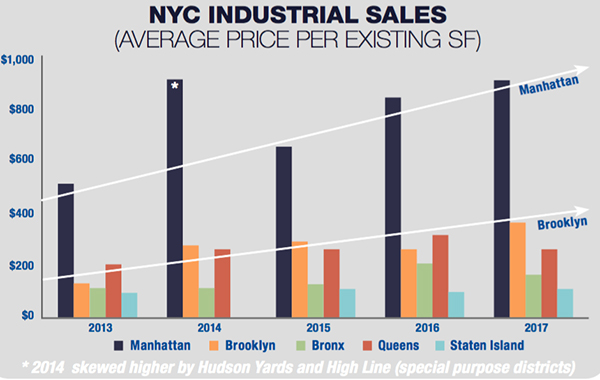 Industrial Real Estate Ackman Ziff Real Estate