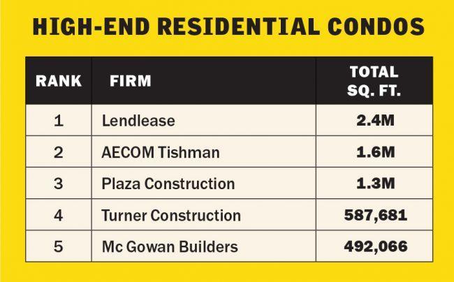 Condo Construction NYC | Lendlease | AECOM Tishman