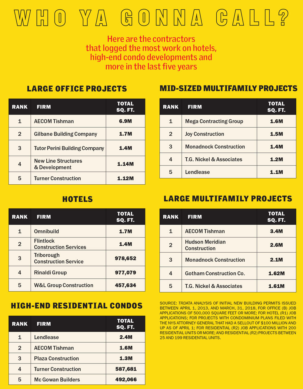 Top Construction Firms in NYC | AECOM Tishman | New Line