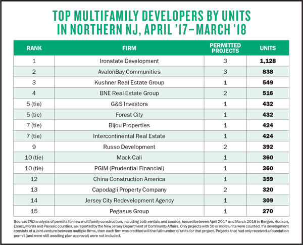 Top Multifamily Developers NJ | Ironstate | AvalonBay