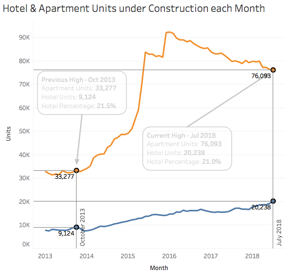 NYC Hotel Construction | New York City Building Permits