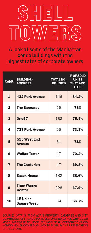 Second Homes in NYC   LLC Buyers New York Real Estate