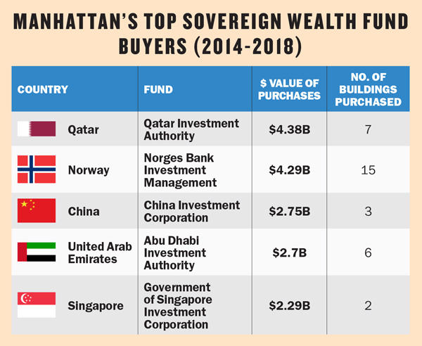 Foreign Investment | Sovereign Wealth Funds | Norway