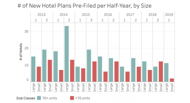# of New Hotel Plans Pre-Filed per Half-Year, by Size