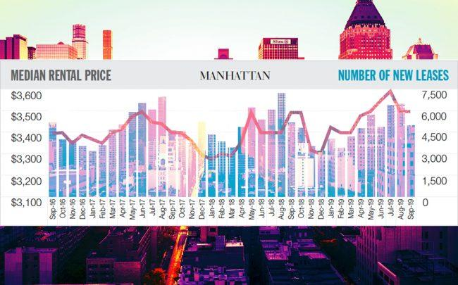 Rents increased year over year this September in Manhattan and Brooklyn to $4,336 and $3,366