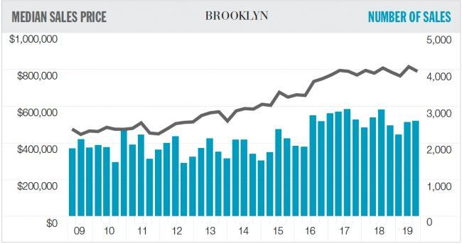Brooklyn rental report