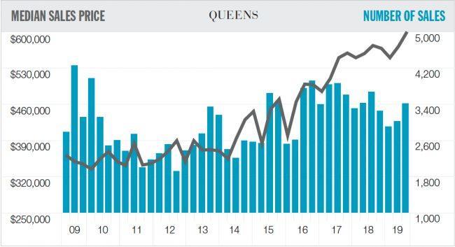 Queens rental report