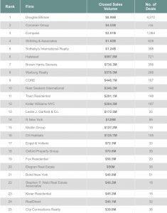 Top residential brokers (RESI)