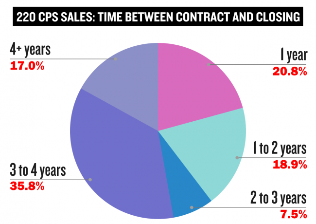 An analysis of 53 unit sales at Vornado's tower showed most took more than three years to close after contracts were signed. The market fell in the interim. (Click to enlarge)