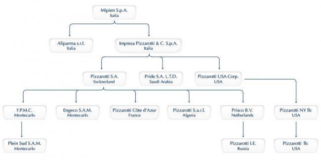 Pizzarotti's corporate structure. (Credit: Impresa Pizzarotti)