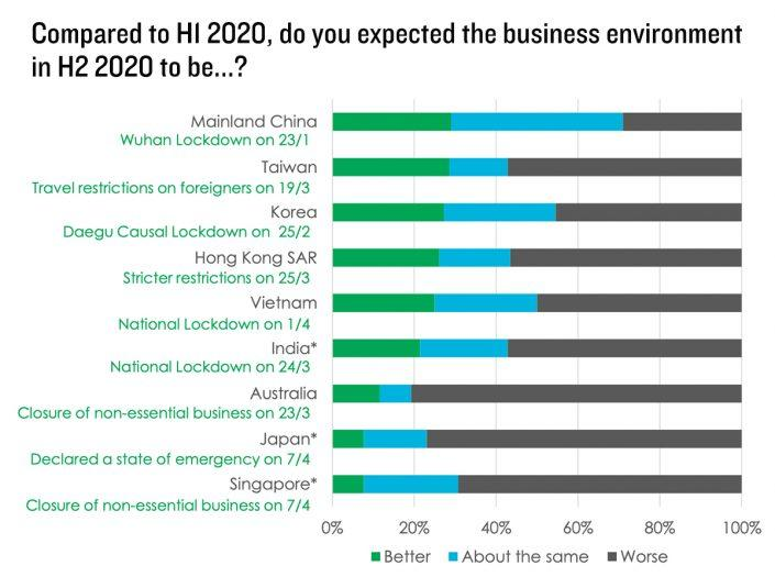 Source: CBRE Asia Pacific Research