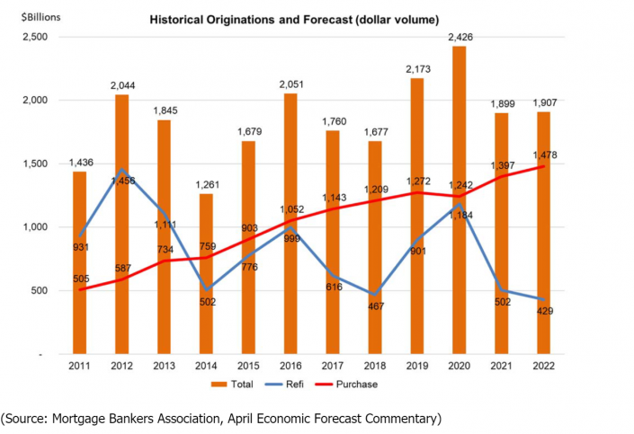 (Source: Mortgage Bankers Association, April Economic Forecast Commentary)