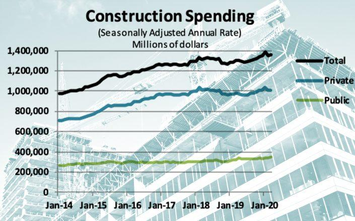 U.S. hospitality construction spending was dropping even before the pandemic took hold, according to new Census data.