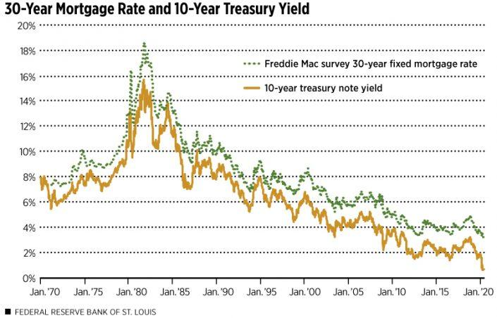 Why mortgage rates aren't under 3% (yet)