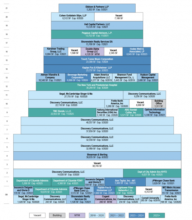 Stacking plan for 850 Third Avenue in 2018 (Source: Trepp)