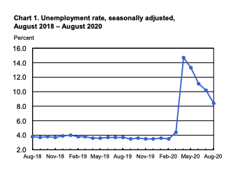 (Source: Bureau of Labor Statistics)