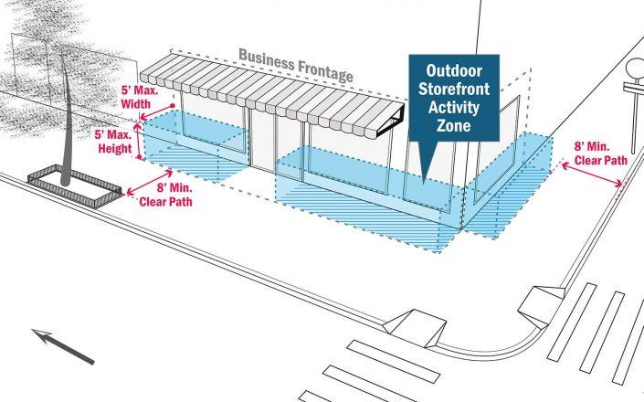 Open Storefronts Siting Requirements (Department of Transportation)