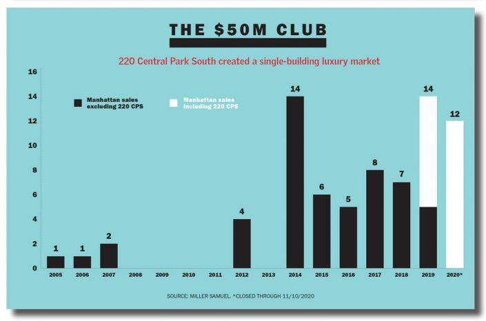220 Central Park South had more trophy sales than any other project
