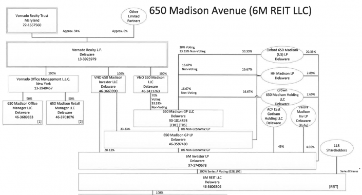 Portion of 650 Madison's organization chart showing stakes of various co-investors. Source: Loan prospectus via Trepp