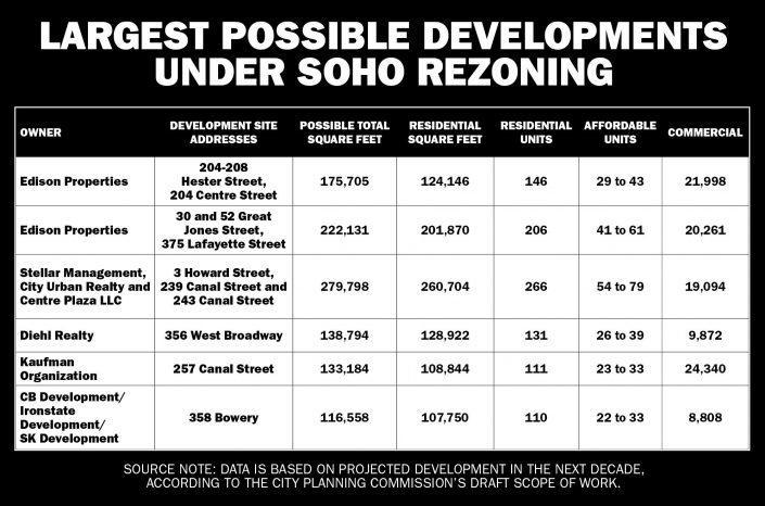 Soho rezoning