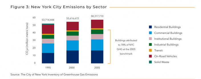 Real estate climate change: Industry's impact on carbon emissions in NYC