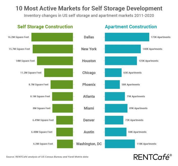 Rentcafe 10 Most Active Markets