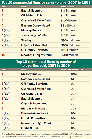 Top 10 commercial firms 2007 to 2009